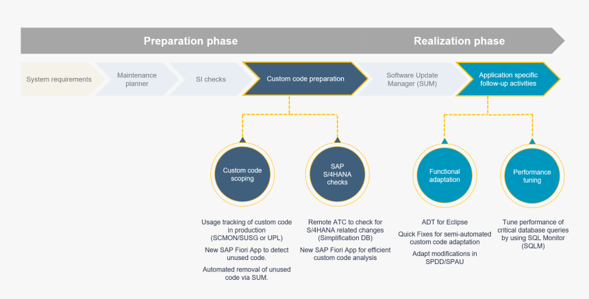 Sap S4 Hana Process, HD Png Download, Free Download