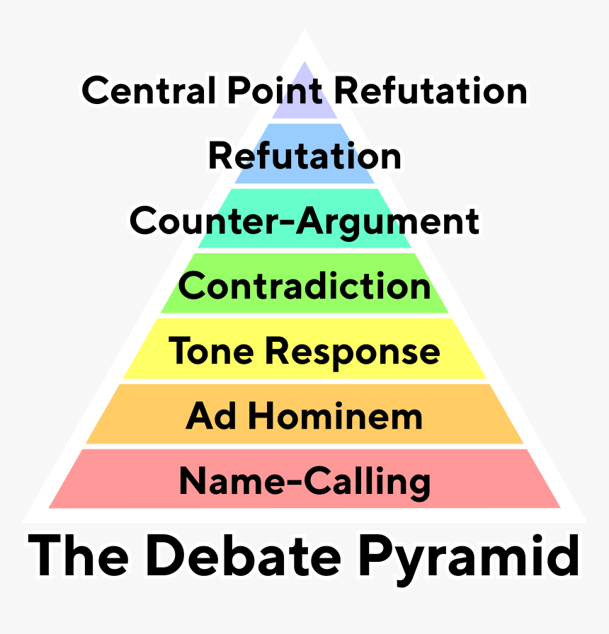 The Debate Pyramid V2 Simple Tt Norms Bold Text - Pyramid, HD Png ...