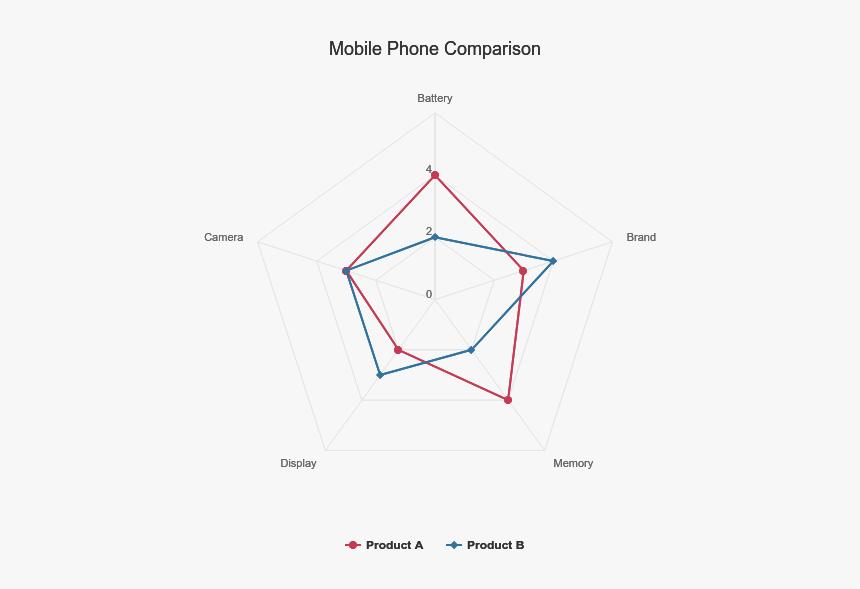 Mobile Phone Comparison - Radar Chart Product Comparison, HD Png Download, Free Download