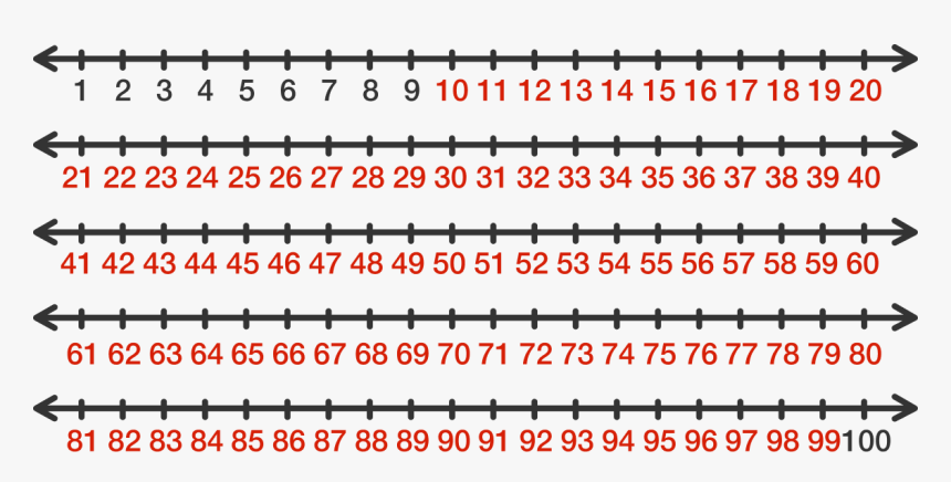 Finding The Number Of Digits , Png Download - Integers 1 To 10, Transparent Png, Free Download