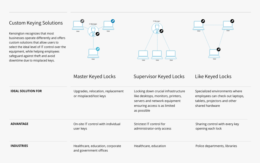 Kensington Master Key Lock, HD Png Download, Free Download