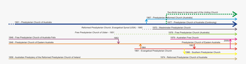 Timeline Of Aust - Timeline Of Church In Australia, HD Png Download, Free Download