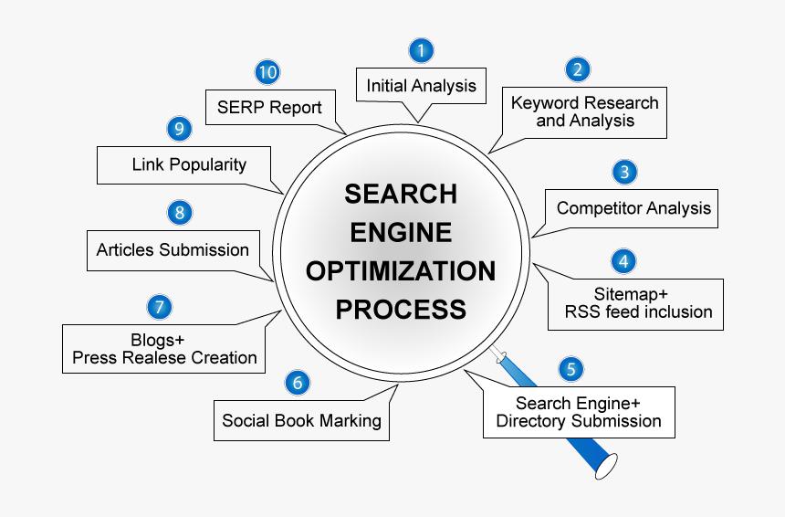 Search  engine  optimization  process  search Engine - Process Of Seo Optimization, HD Png Download, Free Download