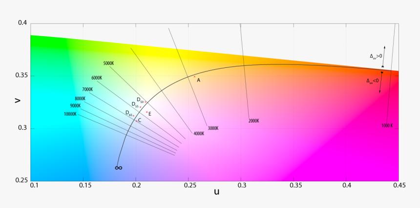 Kelvin Scale And Color Spectrum - 1.07 Billion Colors Vs 16.7 Million Colors, HD Png Download, Free Download