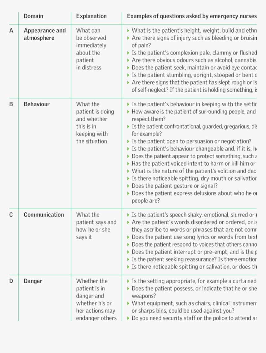 Abc Mental Health Assessment Hd Png Download Kindpng